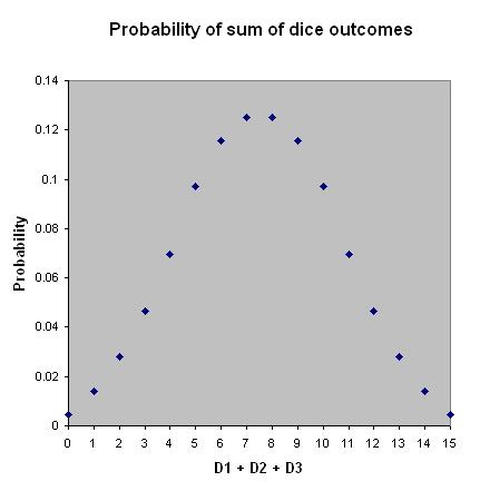 4 sided dice probability outcomes sum