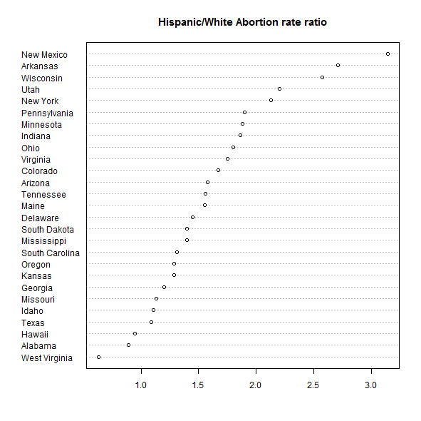 Abortion Ratio Among White Teens 54