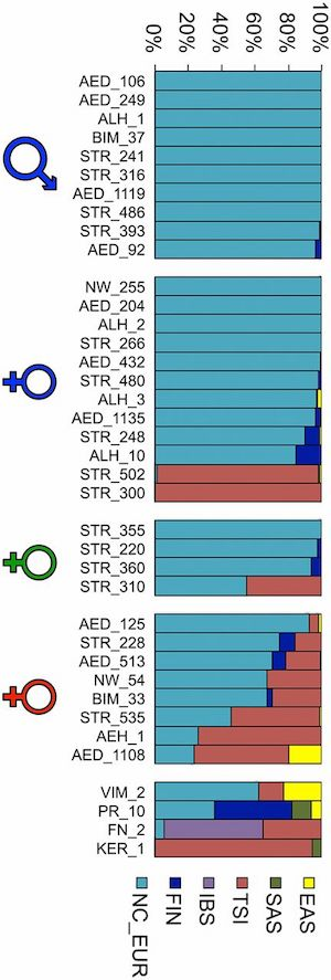separation shoes fb009 e9e75 The admixture plot is key. They have enough markers that intercontinental  genetic differences should be discernible. The male and female symbols  should be ...